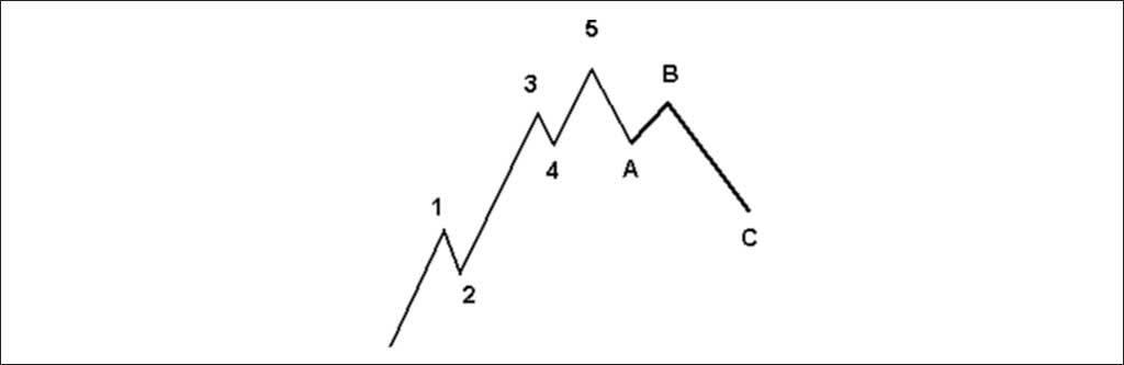 elliott wave theory, elliott wave