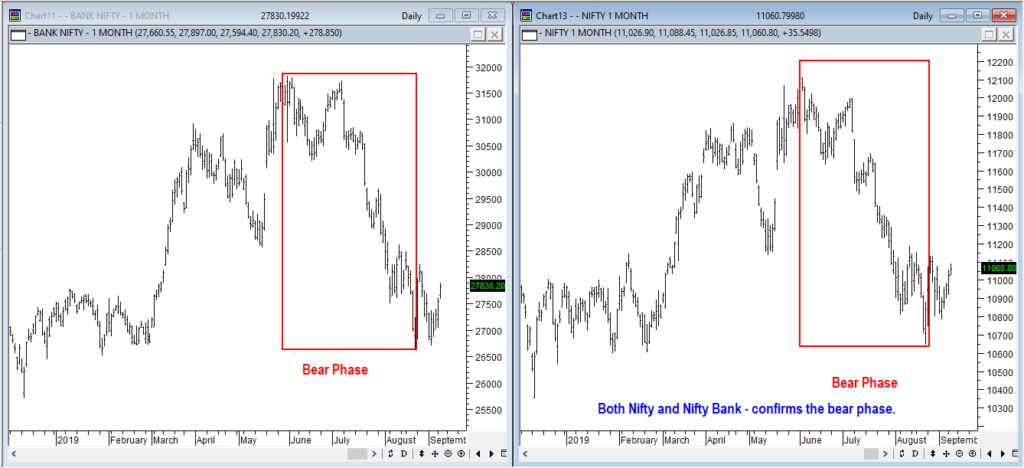 dow theory, share market trends must confirm each other