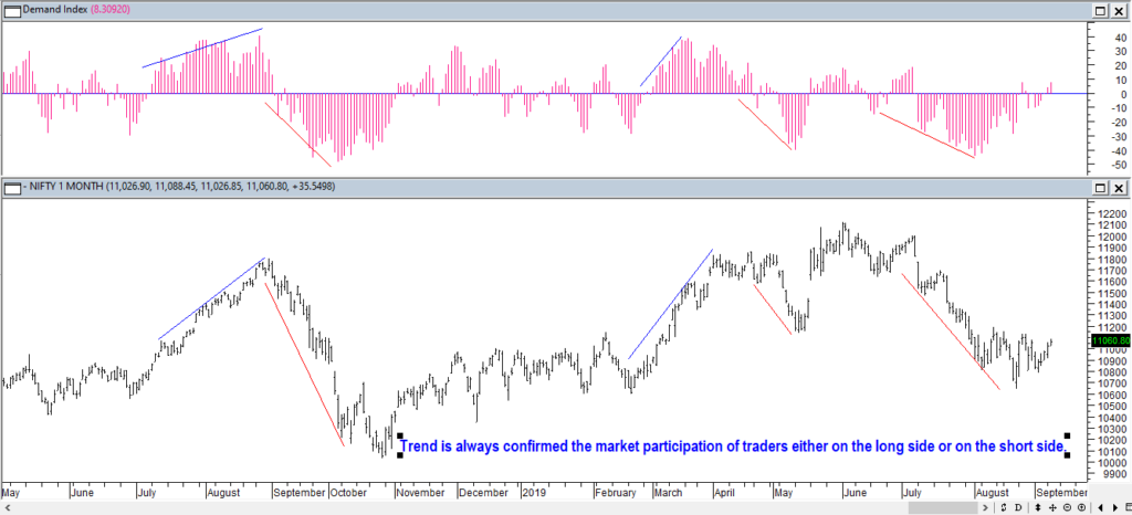 dow theory technical analysis, trends are confirmed by volume