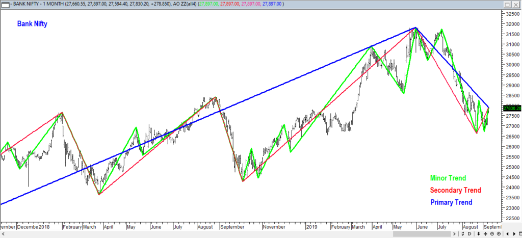 Dow theory trends, Minor Trends, Secondary trends and primary trends