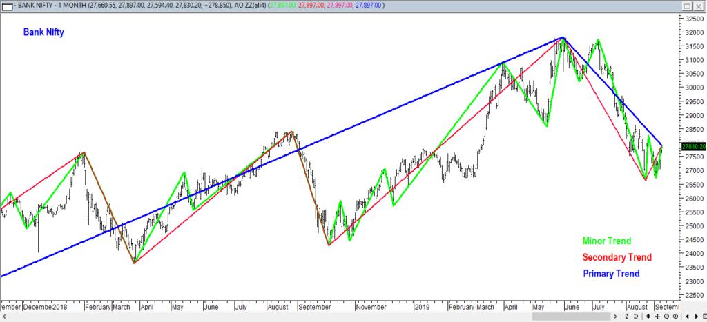 3 types of market trend